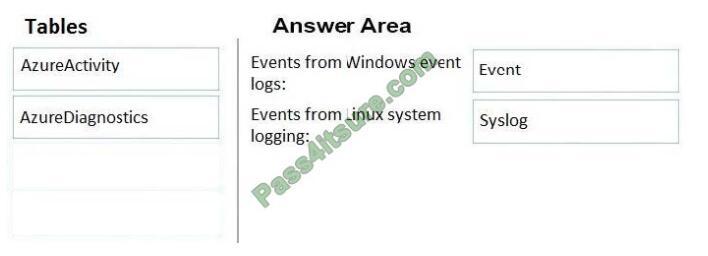 vcekey az-301 exam questions-q11-2