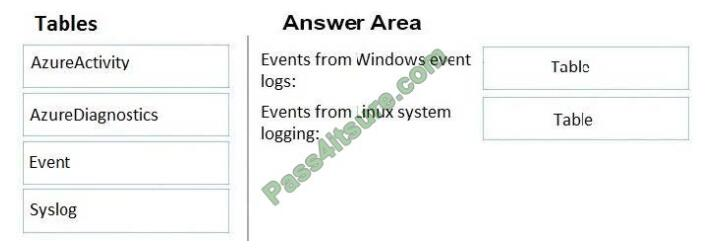 vcekey az-301 exam questions-q11